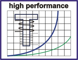 high_performance_sign
